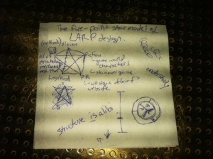 Danish designer Søren Lyng Ebbehøj's five-point star model of larp design, written on a cocktail napkin. The points are game design, vision, fiction, PR, and logistics/production. Note that they are all connected to each other.